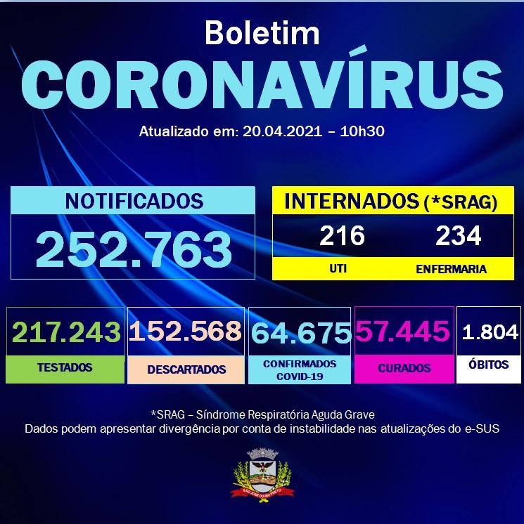 Covid-19: 09 óbitos confirmados nas últimas 24h em São José do Rio Preto